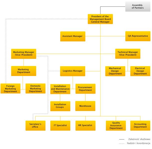 Unter dem Stichwort Organisation bzw. Betriebsorganisation finden sich in der Betriebswirtschaft zahlreiche Definitionen. Es gibt zahlreiche Ansätze für die Organisation von Unternehmen.